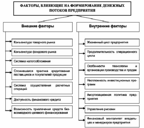 Схема построения отчета о движении денежных средств