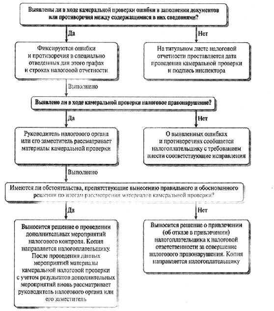 Инструкция налогово инспектора